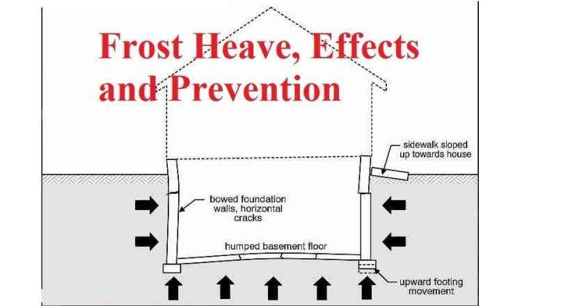 Frost Heave – How It Works, Effects, and Prevention