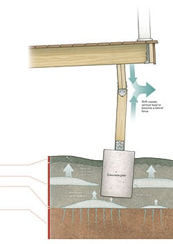 How Frost Heave Works