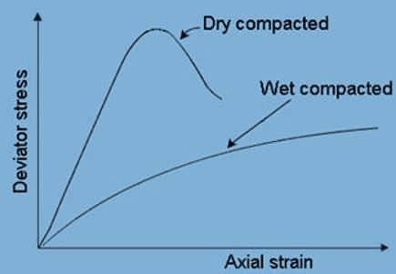 Stress - Strain Curve