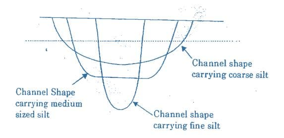 Channel Shape vs Silt Grade