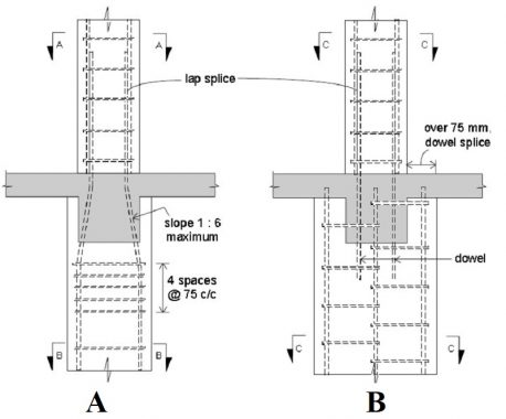 Fig. 1: Offset Bent (A), Splicing Bars Using Seperate Dowels (B)