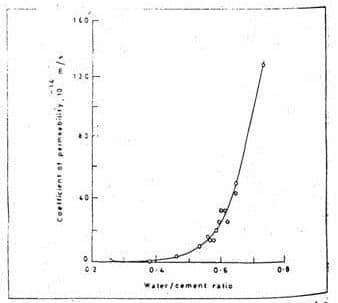 Relationship Between Permeability and Water to Cement Ratio for Mature Cement Paste