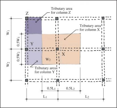 Tributary Area in Columns at the Corner, Edge, and Center of Floor Slab