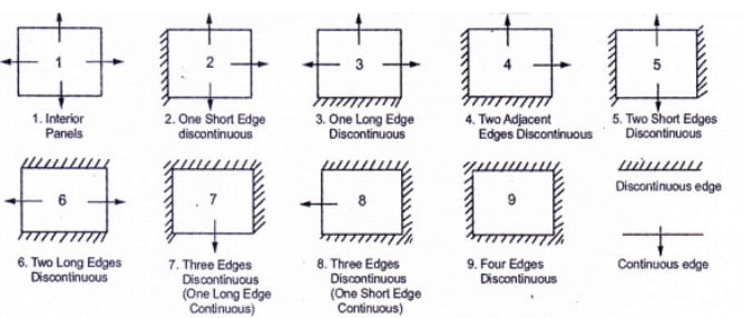 Various Types of Support Conditions for Rectangular Two-way Slab