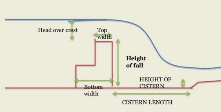 Vertical Impact Cistern