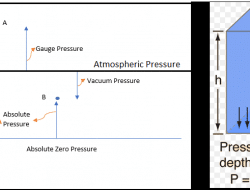 Different Pressures in Fluid Mechanics