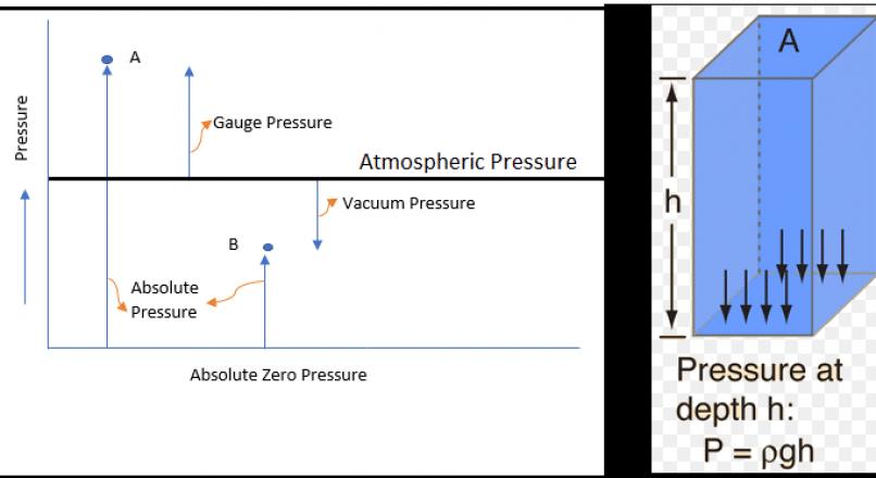 Different Pressures in Fluid Mechanics