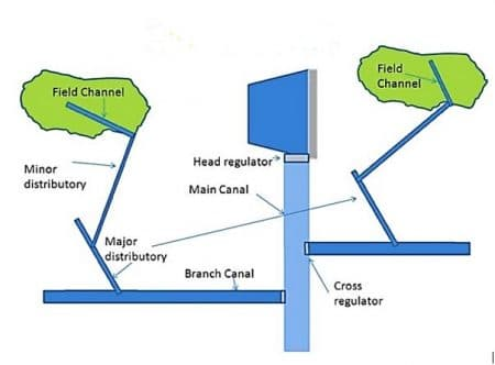 Canal Classification based on Discharge