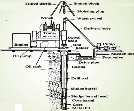 Rotary Drilling Method