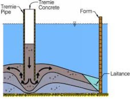 Tremie Concrete
