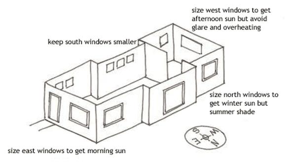 Orientation of an ideala building