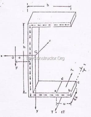 What is Shear Center - Location of Shear Center with Examples