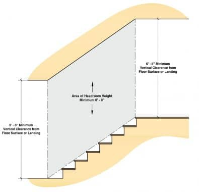 Headroom for stairs