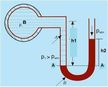 U-Tube Manometer - Determination of Gauge Pressure