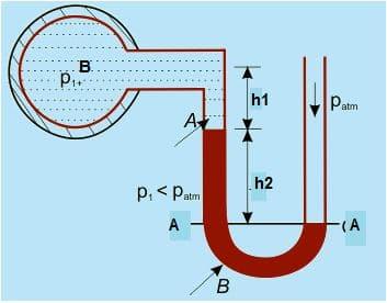 U-Tube Manometer to determine Vacuum Pressure