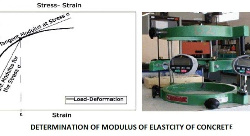Test to Determine Modulus of Elasticity of Concrete