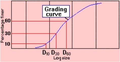 Uniformity Coefficient(Cu) and Coefficient of Curvature(Cc