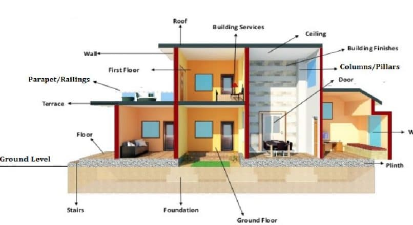 12 Basic Components of a Building Structure
