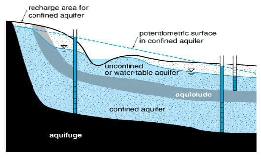 Aquiclude and Aquifuge