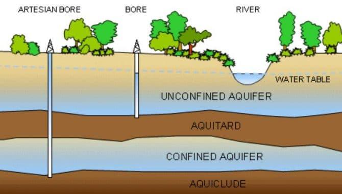 Aquitard and Aquiclude