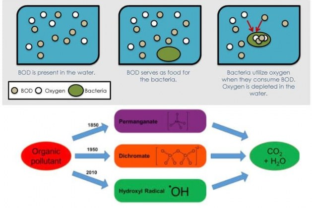 Difference between Chemical Oxygen Demand (COD) and Biological Oxygen Demand (BOD)