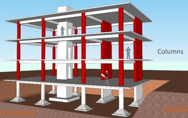 Columns in Frame structure