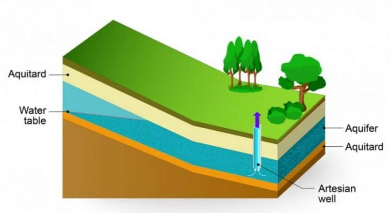 4 Different Types of Geological Formations of Groundwater