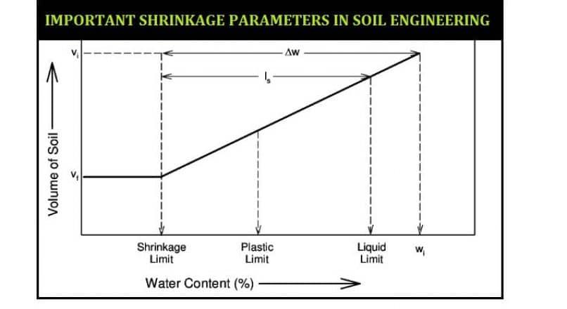 Important Shrinkage Parameters in Soil Engineering
