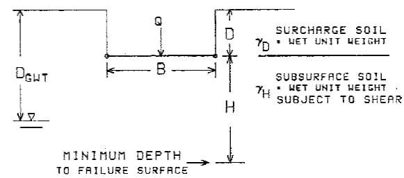 Schematic Illustration of Foundation System