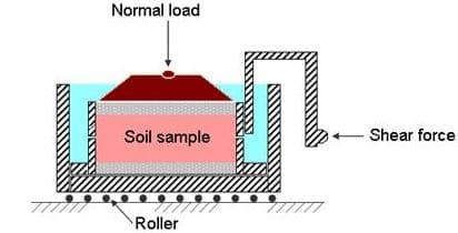 Soil Strength Test