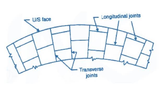 Contraction Joints in Dam