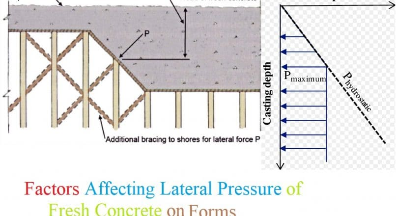 6 Factors Affecting Lateral Pressure of Fresh Concrete on Forms