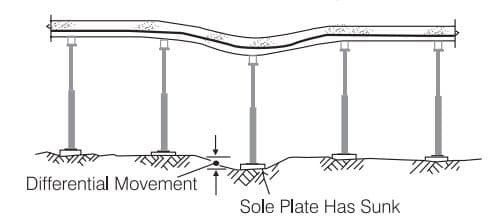 Settlement of Formwork Support Element in Soft Soil