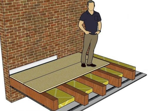 Sound-proofing Floor Layers