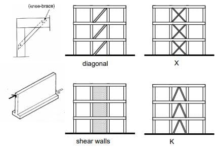 Braced Structural Frames with Various Types of Bracings