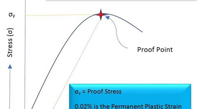What is Proof Stress? Importance and Determination