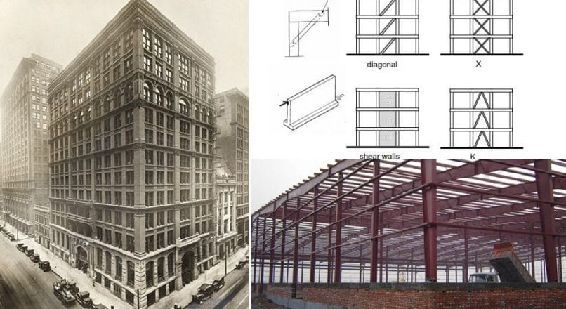 What are the Types of Frame Structures?