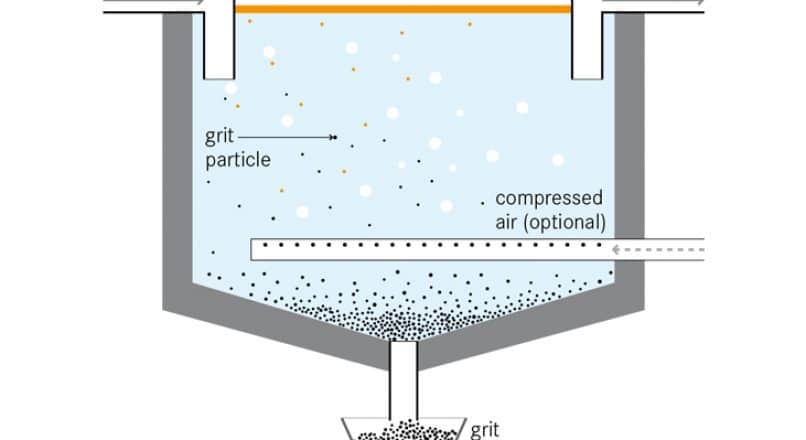 Grit Chamber- Composition, Types, Working Principle, and Advantages