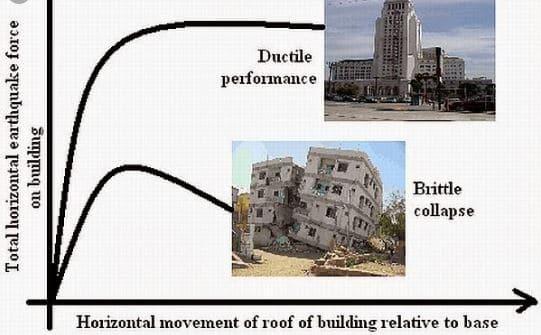 Ductile Building Versus Brittle Building
