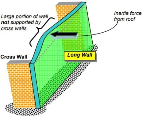 Response of Long Masonry Wall to Earthquake Force
