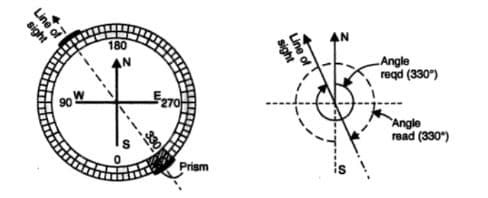 System of Graduation in Prismatic Compass