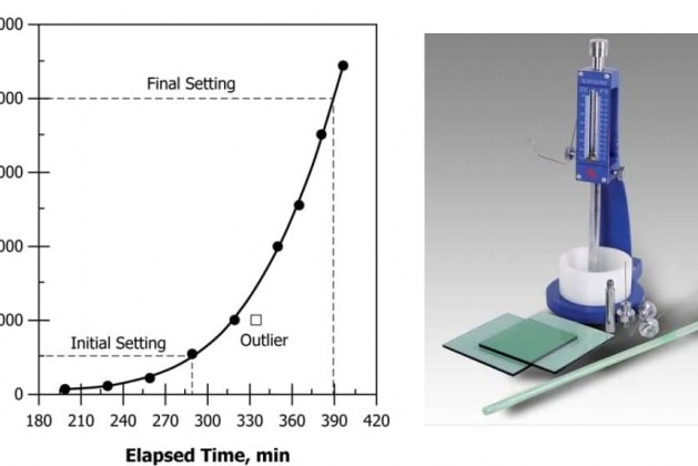 Test for Setting Times of Concrete Mixture Based on ASTM C403M-16