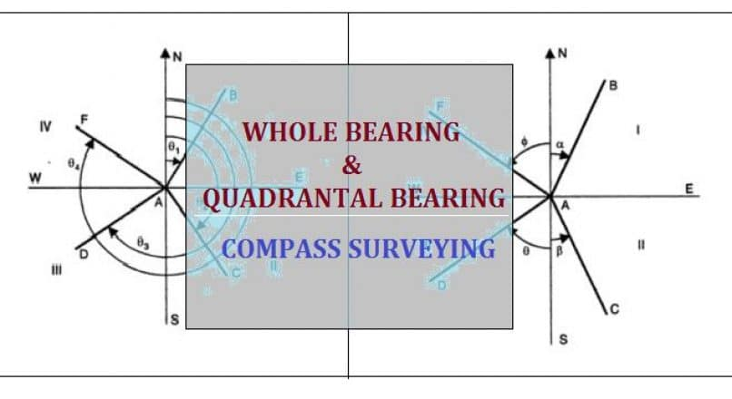 What is the Whole Bearing System (WBS) and Quadrantal Bearing System (QBS) in Surveying?