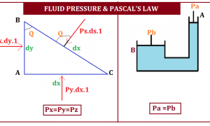 Fluid Pressure and Pascal's Law in Fluid Mechanics