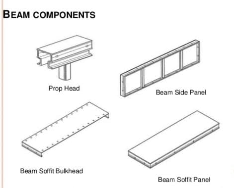 Beam Components of Mivan Formwork