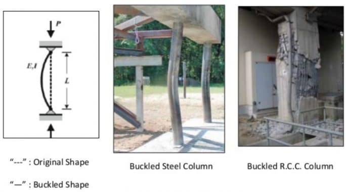 Buckling Failure of Slender Column