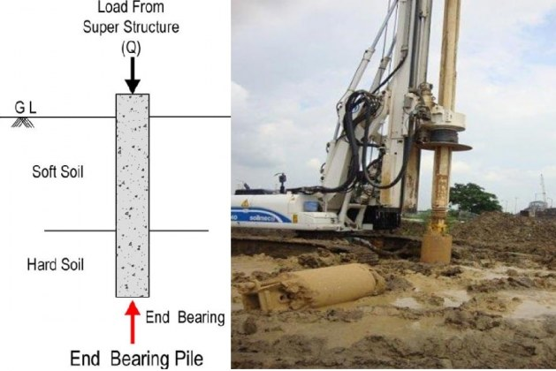 What is End Bearing Pile? Selection, Uses, and Advantages
