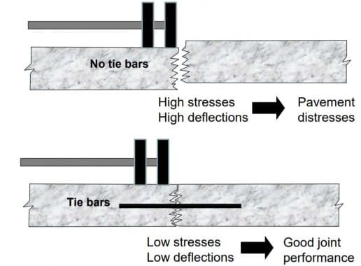 Influence of Tie Bars on Pavement Behavior