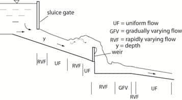 Open Channel Flow Types Illustration
