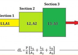 Analysis of Bars of Varying Sections